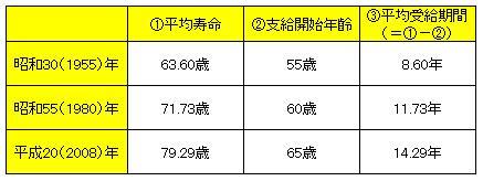 20100305平均余命と支給開始年齢.jpg