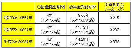 20100308掛金拠出期間と年金受給期間.jpg