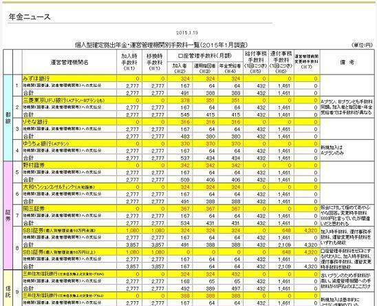 個人型確定拠出年金 運営管理機関別手数料一覧(DC協会)